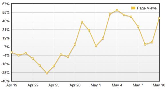 Fb-like-graph